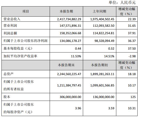 雄韬股份:2015年营收24.18亿元 净利润1.34亿元