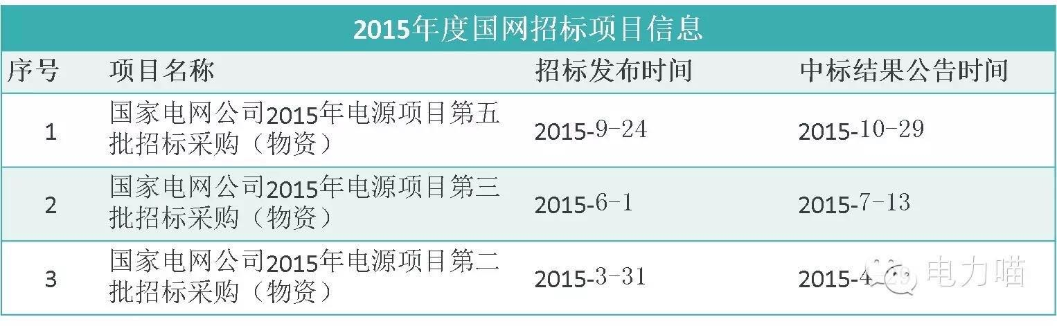 2015年市场总结——充换电设施篇