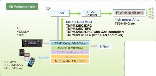 TOSHIBA适用于汽车电子之完整解决方案