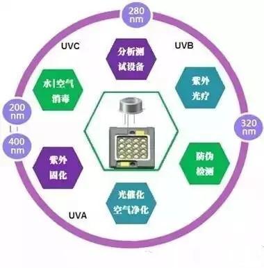 """UV-LED市场""""钱""""景广阔"""