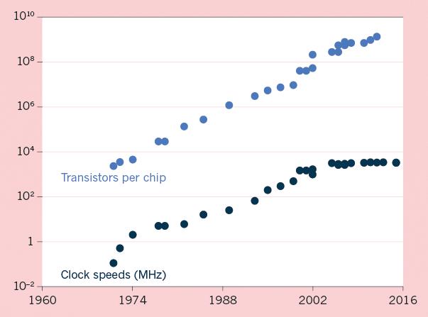 50年来芯片晶体管和工作频率的指数式增长(注:纵坐标为对数坐标)