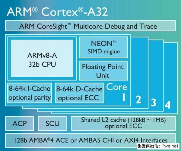 ARM发布专为嵌入式及IoT设计的迷你处理器Cortex-A32