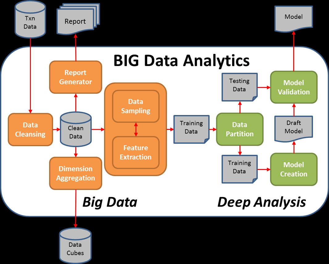 (大数据分析的基本流程图)