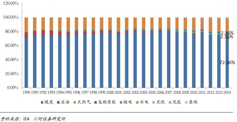 图23:中国电力装机结构变化