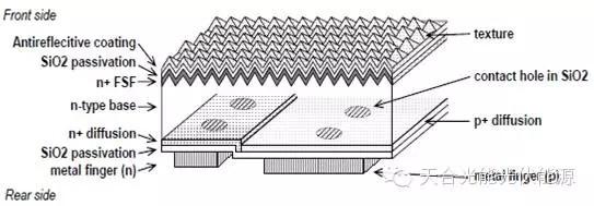 图2 IBC电池的结构图   2.1 扩散区的定义及形成   较之传统太阳电池,IBC电池的工艺流程要复杂得多。IBC电池工艺的关键问题,是如何在电池背面制备出呈叉指状间隔排列的P区和N区,以及在其上面分别形成金属化接触和栅线。对扩散而言,炉管扩散是目前应用最广泛的方法。普通太阳电池的扩散只需在P型衬底上形成N型的扩散区,而IBC电池既有形成背面N区(BSF)的磷扩散,还有形成PN结的硼扩散,即在N型衬底上进行P型掺杂。   常见的定域掺杂的方法包括掩膜法,可以通过光刻的方法在掩膜上形成需要的图形,