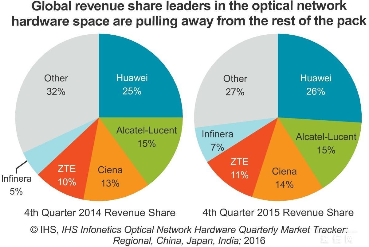 2015年光纤网络设备市场增长3%至125亿美元