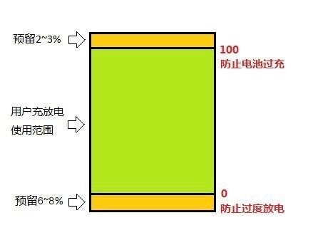 电池电量也有误区 快速看懂电动车电池
