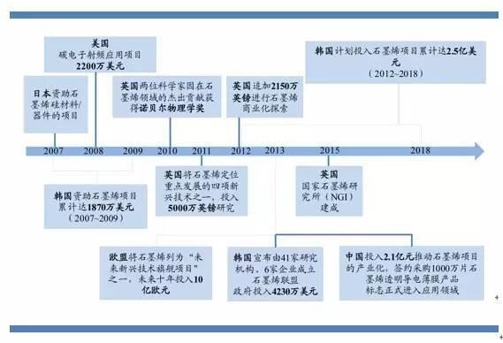 探讨石墨烯产业化道路