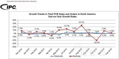 2015年北美地区PCB行业销售增长率为0.4%