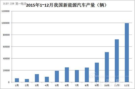 2016年动力电池领域风险和机遇分析