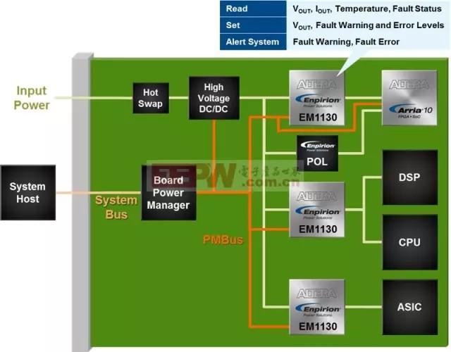 深度解析电源管理IC三大趋势