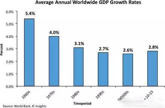 全球平均gdp_全球gdp排名
