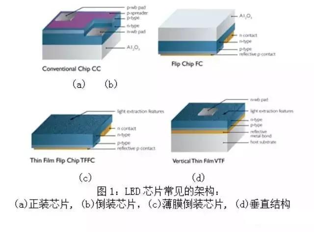 在芯片结构上 硅衬底较蓝宝石衬底有何优势?