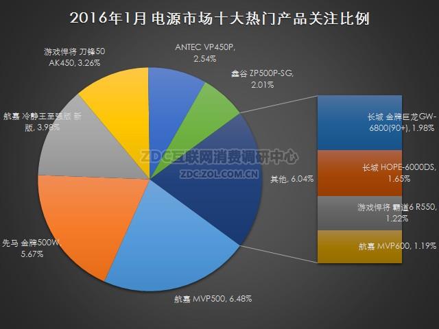 2016年1月中国电源市场研究报告