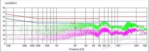 关于电源传导、辐射整改最实用的知识