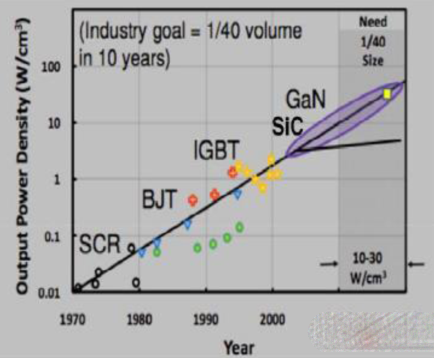 解读GaN-HEMT 性能远好于硅基FET