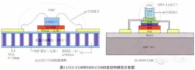 系统地研究cob的封装过程,包含以下步骤:①准备好带有引线的硅基片;②