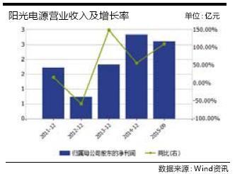 阳光电源:业绩连续三年高增长 股价低于定增价30%