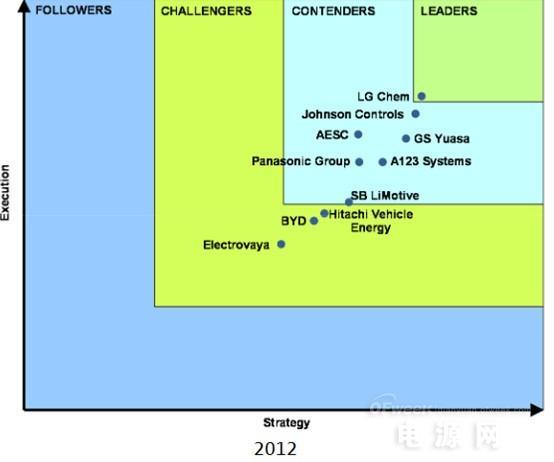 深度解析国内动力电池市场的格局演变与发展