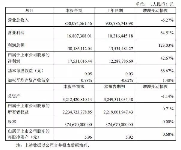 勤上光电2015年财报出炉 如何做到净利42.67%