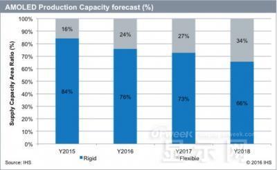 IHS:2016年柔性OLED需求将大幅攀升