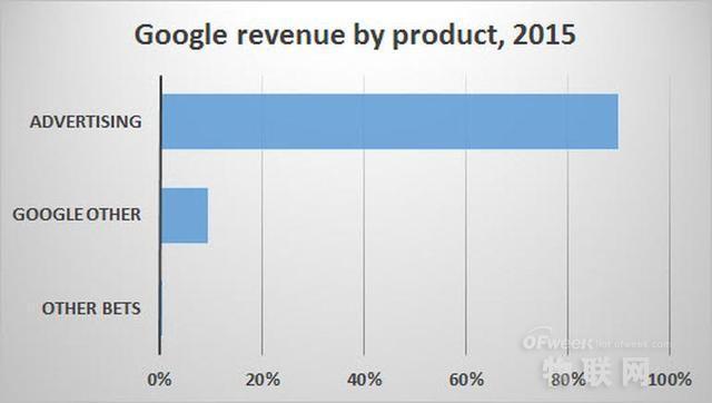 谷歌、苹果和微软三巨头财报揭秘 独角兽和全平衡到底孰优孰劣?