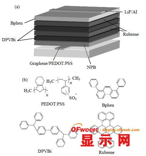 (a)黄光oled 器件结构图;(b)各功能层材料化学