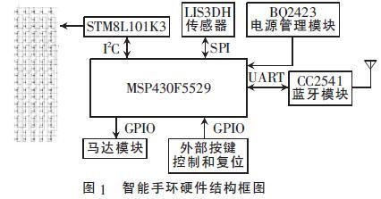 基于msp430和μc/os-Ⅱ的低功耗智能手环设计