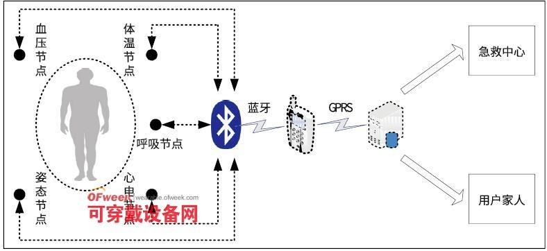 蓝牙通信结构图