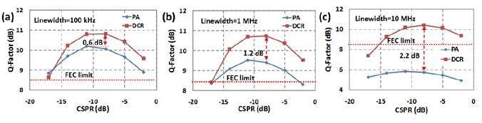 图1不同线宽激光器的Q-参数—CSPR曲线   最后,我们实验测试了124Gb/s 偏振复用DMT信号经过100km单模光纤传输后的性能,实验结果如图2所示。实验结果与仿真结果一致,验证了方案可以有效提高线宽容忍度。