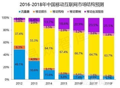 【重磅】中国移动互联网2016-2018市场趋势预测