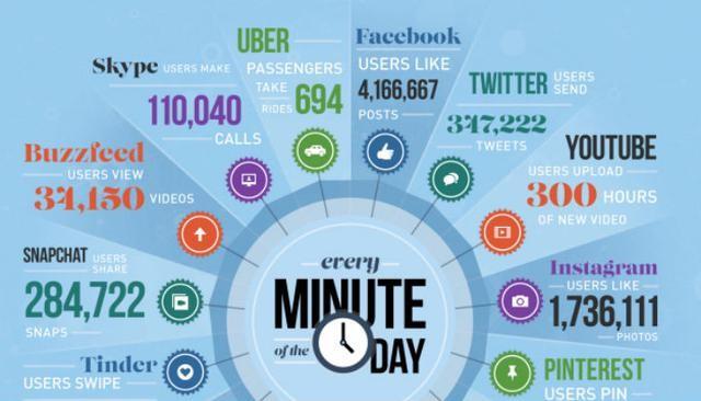一分钟足以改变世界之互联网大数据