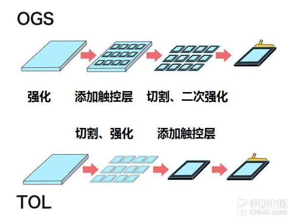 小白也能看懂 深入浅出屏幕全贴合技术
