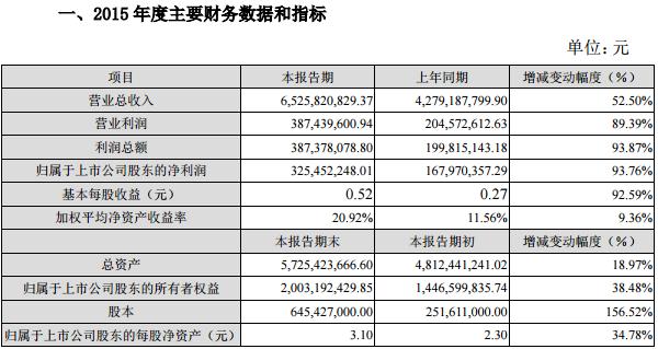 欣旺达2015年营收65.26亿元 净利润3.25亿元