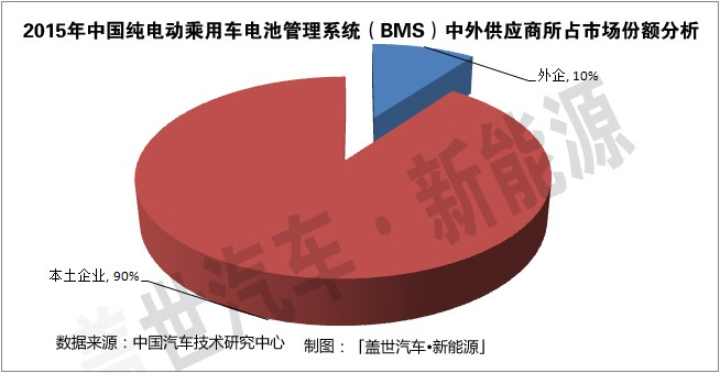 简析纯电动乘用车BMS供应商的市场份额