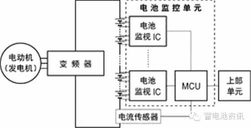 解析锂电池安全性及其监测技术