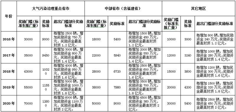 最新17省市电动汽车充电设施规划 充电新政来袭!