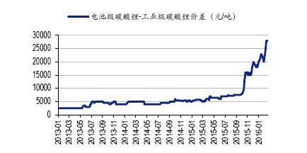 电池级碳酸锂市场紧缺尤甚