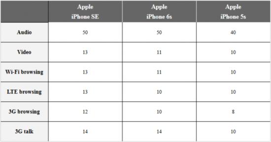 iPhone SE发布 电池续航比6s给力