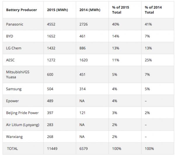 电动汽车电池生产商排行榜TOP10:松下卫冕 比亚迪排第二