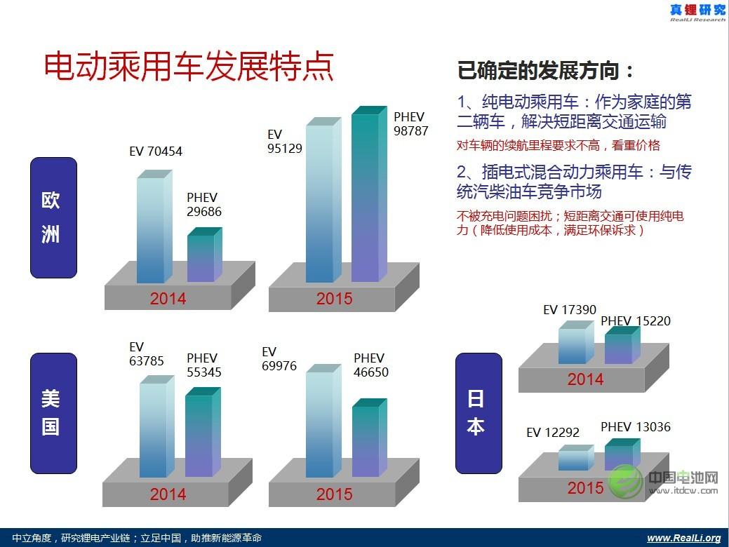 专家:三元锂电池是趋势 2015年碳酸锂供应总体并不紧张