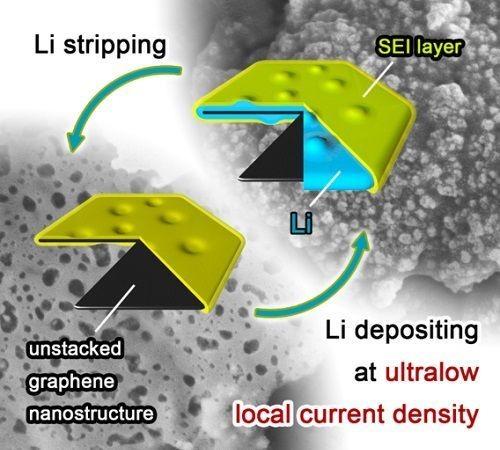清华大学:石墨烯做电极材料的锂电池更安全