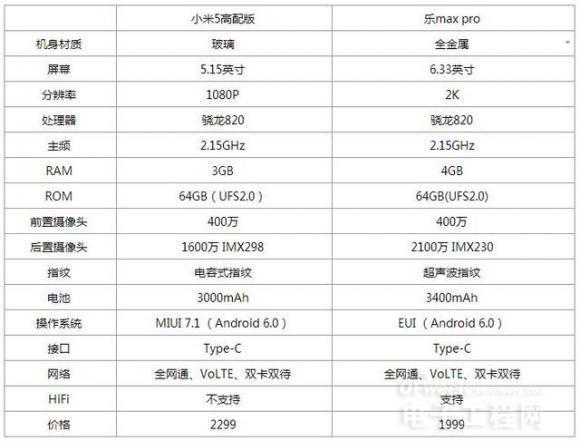 小米5对比乐max pro评测 骁龙820之战结局意外魅族pro6静观?