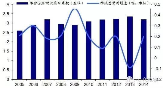 2016中国智能物流行业市场发展现状及投资前景