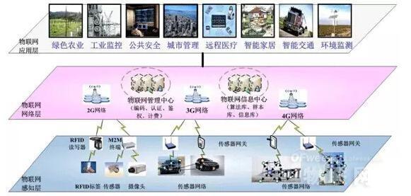 开发物联网解决方案的6种方法