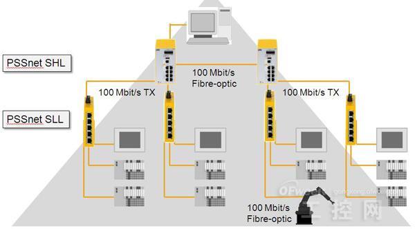 工业机械安全网络SafetyNET p——用于完整自动化的实时以太网