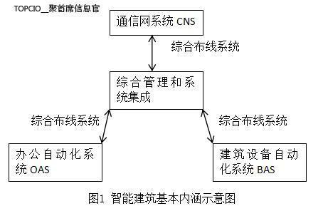 智能建筑中综合布线系统的设计分析