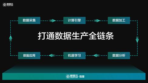 阿里巴巴集团首次发布物联网整体战略