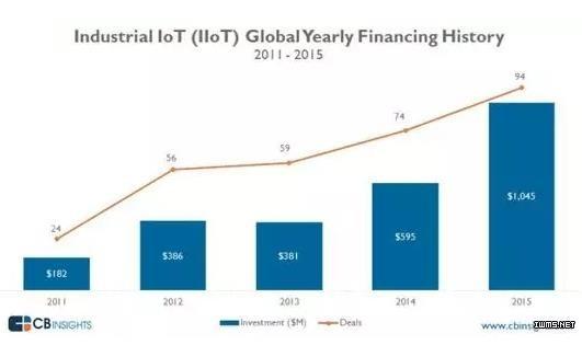 用数据说话:工业物联网爆发性增长 已吸进近五百亿元!