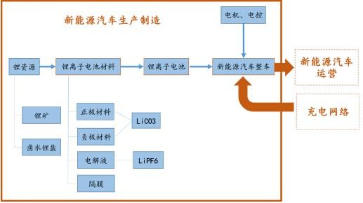 图3:新能源汽车产业链-新能源汽车产业深度研究